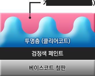 기존유리막코팅-시공