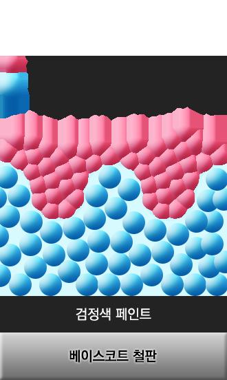 기존-유리막코팅-분자크기